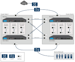 secondary unit high availability sonicos 6 5 system setup sonicwall
