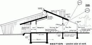 passive solar home design plans darts design com beautiful one story passive solar house plans