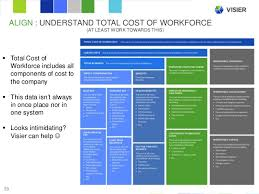 Workforce Planning Template Excel Free The Big Hr Transformation How To Excel At Workforce Planning