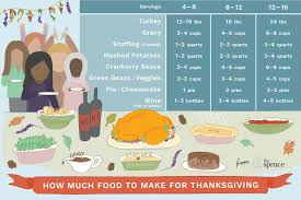 how much turkey do i need for thanksgiving