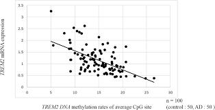dna methylation changes at trem2 intron 1 and trem2 mrna