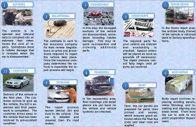 Car Collision Estimate by Repair Quality Process