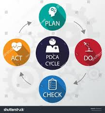 medical pdca cycle design template can stock vector 208936453