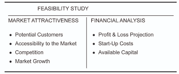 Business Startup Excel Template by Starting A New Business U2013 Feasibility Study The Small Business