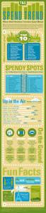 travel u0026 expense management visual ly