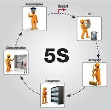 5s dans les bureaux organisation and visualisation with 5s durable