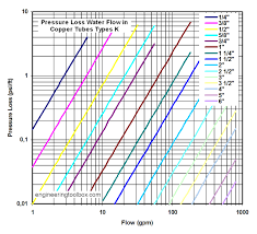 pipe friction loss table water flow in copper tubes pressure loss due to fricton