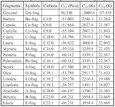 Specific Heat Table Patent Ep2425363a2 System And Method Of Modeling Mono Glycerides