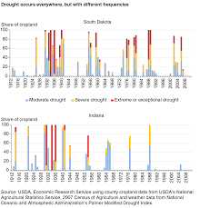 Drought April 2013 State Of The Climate National Centers For Usda Ers Farmers Employ Strategies To Reduce Risk Of Drought Damages