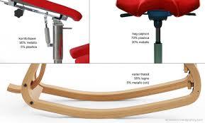 costruire sedia a dondolo come scegliere la poltrona anatomica corretta