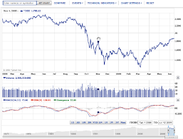 Yahoo Finance 2 Interactive Time Series Graph Provided By Yahoo Finance Showing