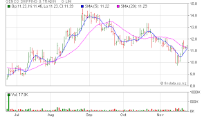 trading pattern shipping findata share price for nyse gnk genco shipping tradin g lim