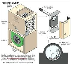 furnace fan won t turn off furnace blower won t turn off more on fixing the air handler fan