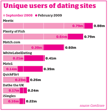 How to Optimise your Dating Profile   Distilled