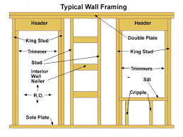 Rough Opening For 30 Inch Interior Door Frame A Door Rough Opening A Pro Teaches You His Three Simple