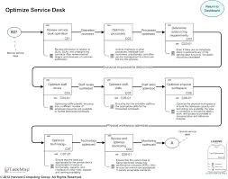 help desk software comparison chart help desk software comparison itil service desk software service