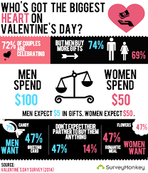valentines for men who has the bigger heart on s day surveymonkey