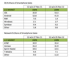 apple vs android sales apple s ios edges android in us during holidays study says greenbot
