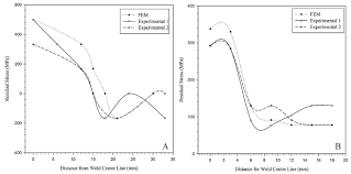 thermo mechanic and microstructural analysis of an underwater