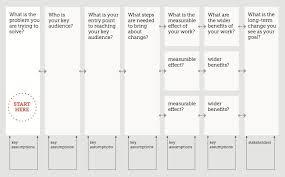 theory of change u2013 development impact and you