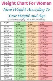 picture height weight according to height pertamini co