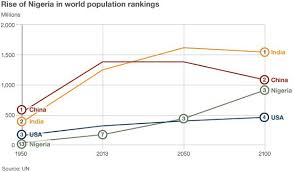 is population growth out of control bbc news