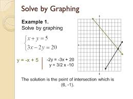 graphing linear equations solve for y tessshlo