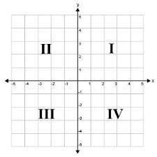 quadrants of the coordinate plane lesson helpteaching com