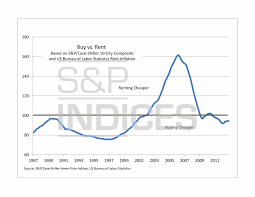charts of rent vs buy and inflation adjusted home prices s u0026p