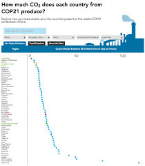 United States Interactive Map by Interactive How Much Carbon Do Countries Emit Department Of Energy