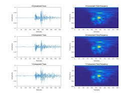 using matlab to derive time frequency spectra of microseismic data