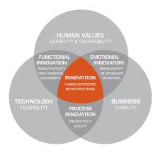 design thinking elements innovative product design development brooks stevens