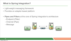 introduction to spring integration and spring batch