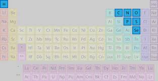 How Many Groups Are On The Periodic Table List Of Periodic Table Groups