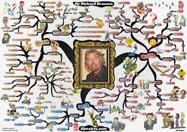 Mind Map Examples Unlocking The Entrepreneurial Mind Of Richard Branson