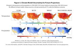 climate action benefits methods of analysis climate change in