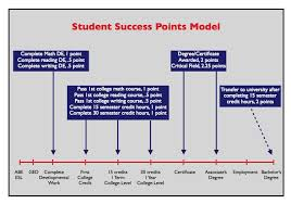 association of community colleges student success points