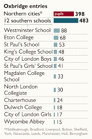 northern cities beaten to oxbridge by 12 schools in south news