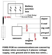ford f150 ecm 2003 ford f150 data communication protocol is vital in