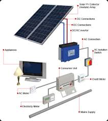 solar installation master electrician lessons tes teach