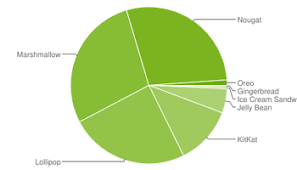 android distribution releases the android distribution numbers for december