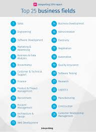 Skills For A Job Resume Most In Demand Job Skills On Jobspotting 2016
