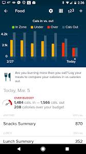 solved over budget underbudget what fitbit community