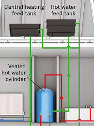 types of boilers explained worcester bosch group