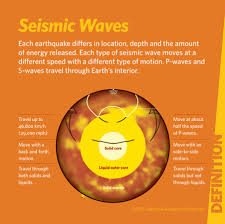 What are seismic waves quest kqed science
