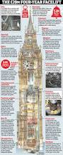 big ben u0027s bongs to fall silent for four years for repairs daily