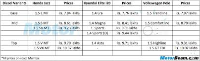 honda jazz car price hyundai i20 vs honda jazz vs volkswagen polo price comparison