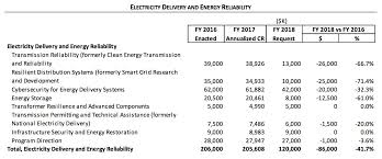 trump u0027s 2018 budget what u0027s on the chopping block for clean energy