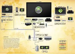 how to set up a networked home theater with an xbox 360 xbox