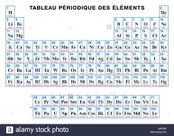 Periodic Table Sr Periodic Table Of The Elements French Tabular Arrangement Of